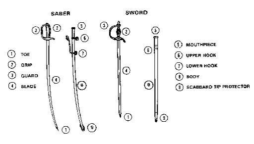 Nco Sword Nomenclature Sketch Coloring Page