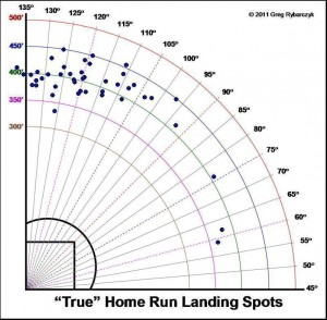 Jose Bautista's Home Runs