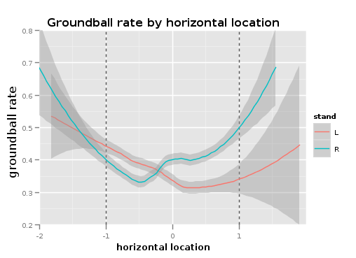 GB Rate - Horizontal Location