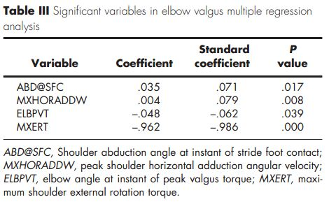 Elbow Valgus Stress Variables