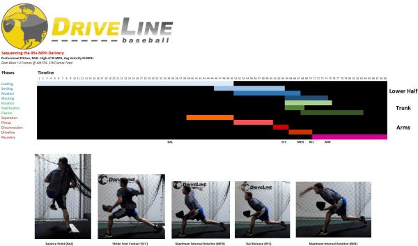 Sequencing the 95+ MPH Delivery