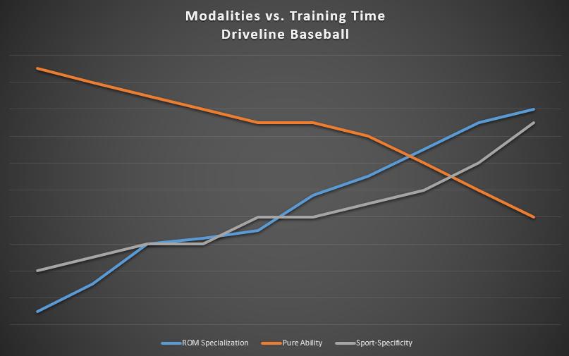 Modality Graph