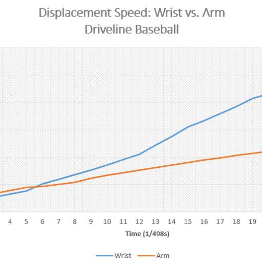 X-Plane Displacement Chart