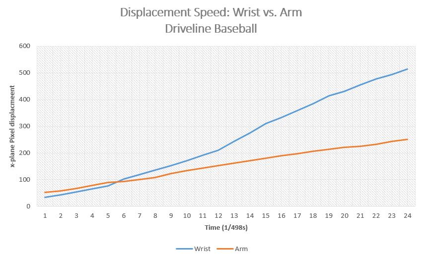 X-Plane Displacement Chart