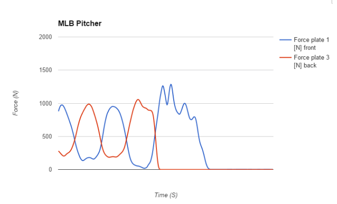 mlb_pitcher_force_plate