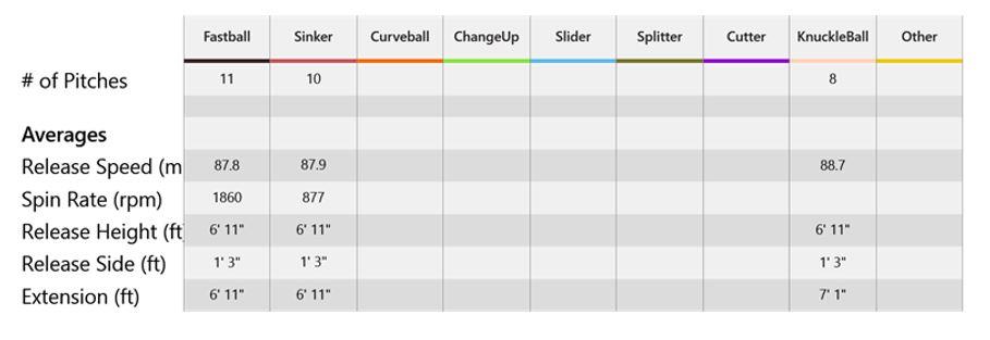 Trackman Machine Stats