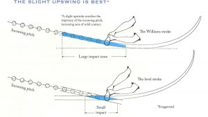Using Swing Plane to Coach Hitters: a Deeper Look