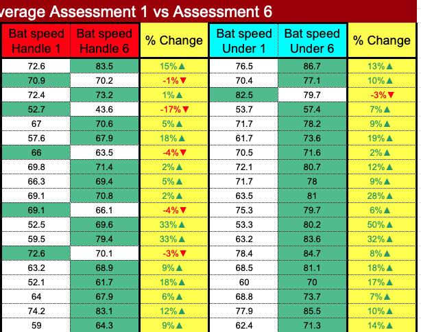 assessment off tee