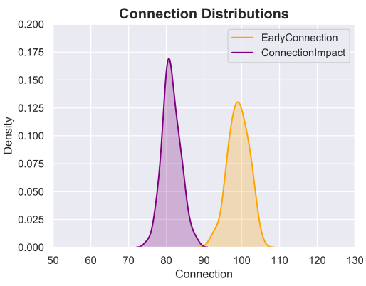 connection distributions