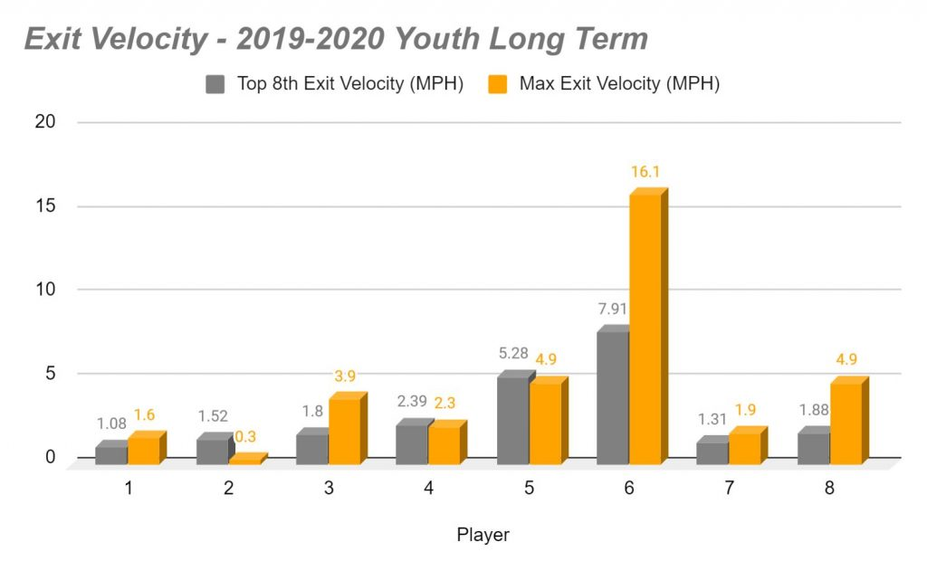 youth teams exit velocity driveline