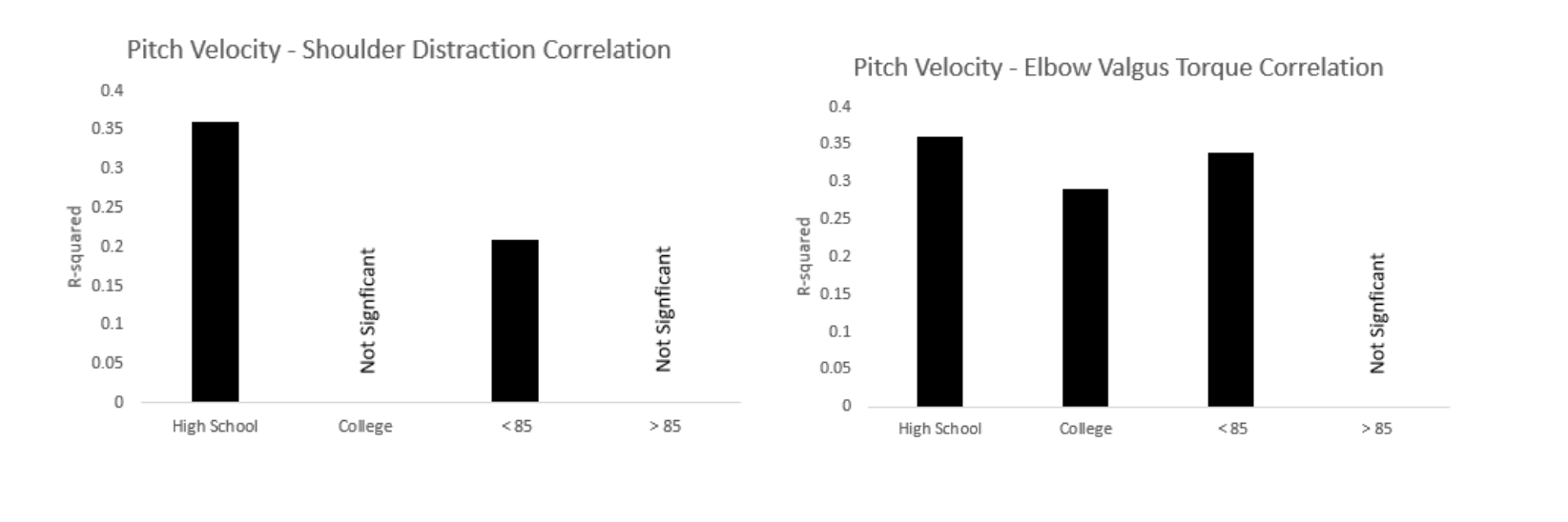 Pitch Velocity Shoulder Correlation