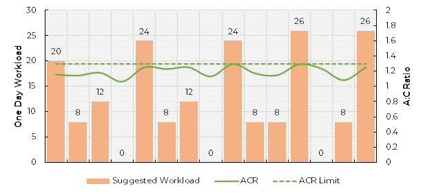 ACR versus suggested workload