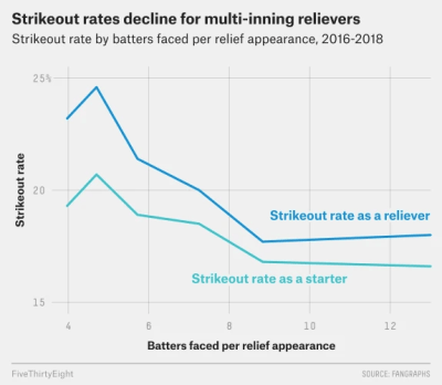 Nate Silver strikeout rates