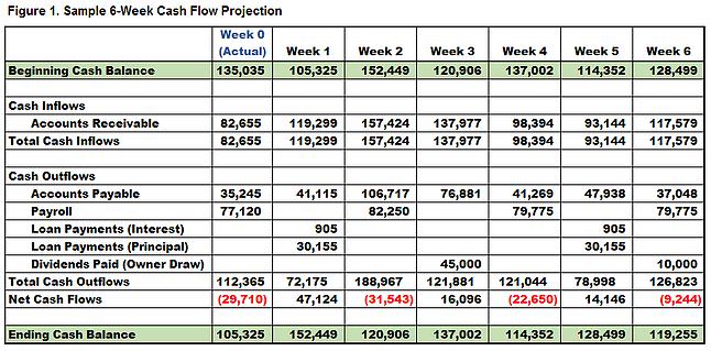 sample cash flow projection
