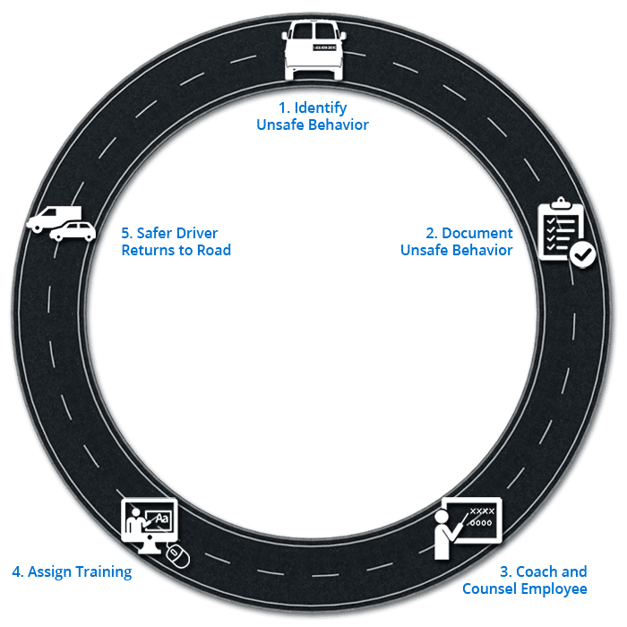 Closing-the-Loop Driver Improvement