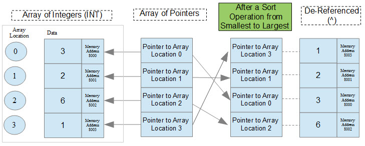 CODESYS Pointers and Dereferencing - Drives & Systems