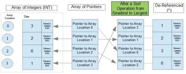 Pointers and Arrays Diagram
