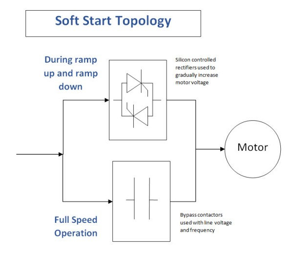 Soft starts usually vary voltage with SCR's
