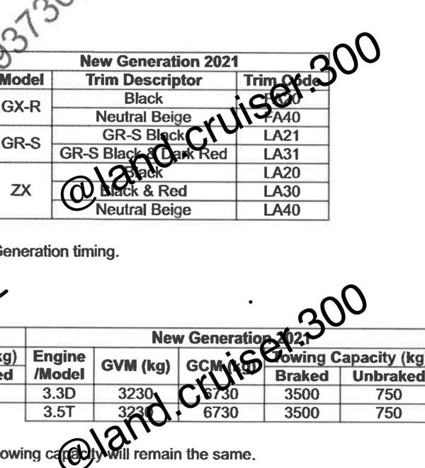 Next-Gen Toyota Land Cruiser Engine Specs Leaked: New