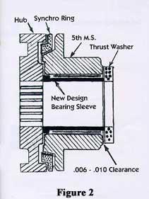 FM145, FM146 Manual transmission parts| FM145, FM146