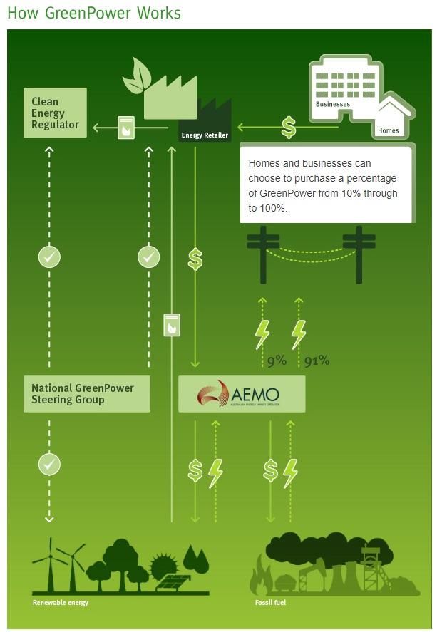 EV GreenPower
