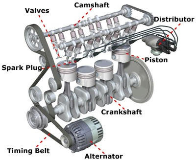 How Cars Work  How A Car Engine Works