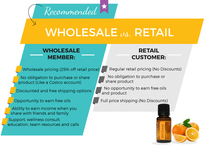doTERRA Wholesale vs. Retail