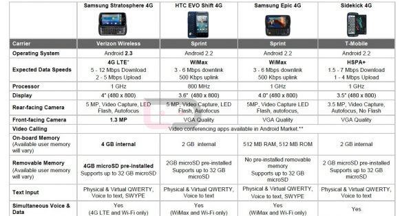 Full Specs for the Samsung Stratosphere, Comparisons to