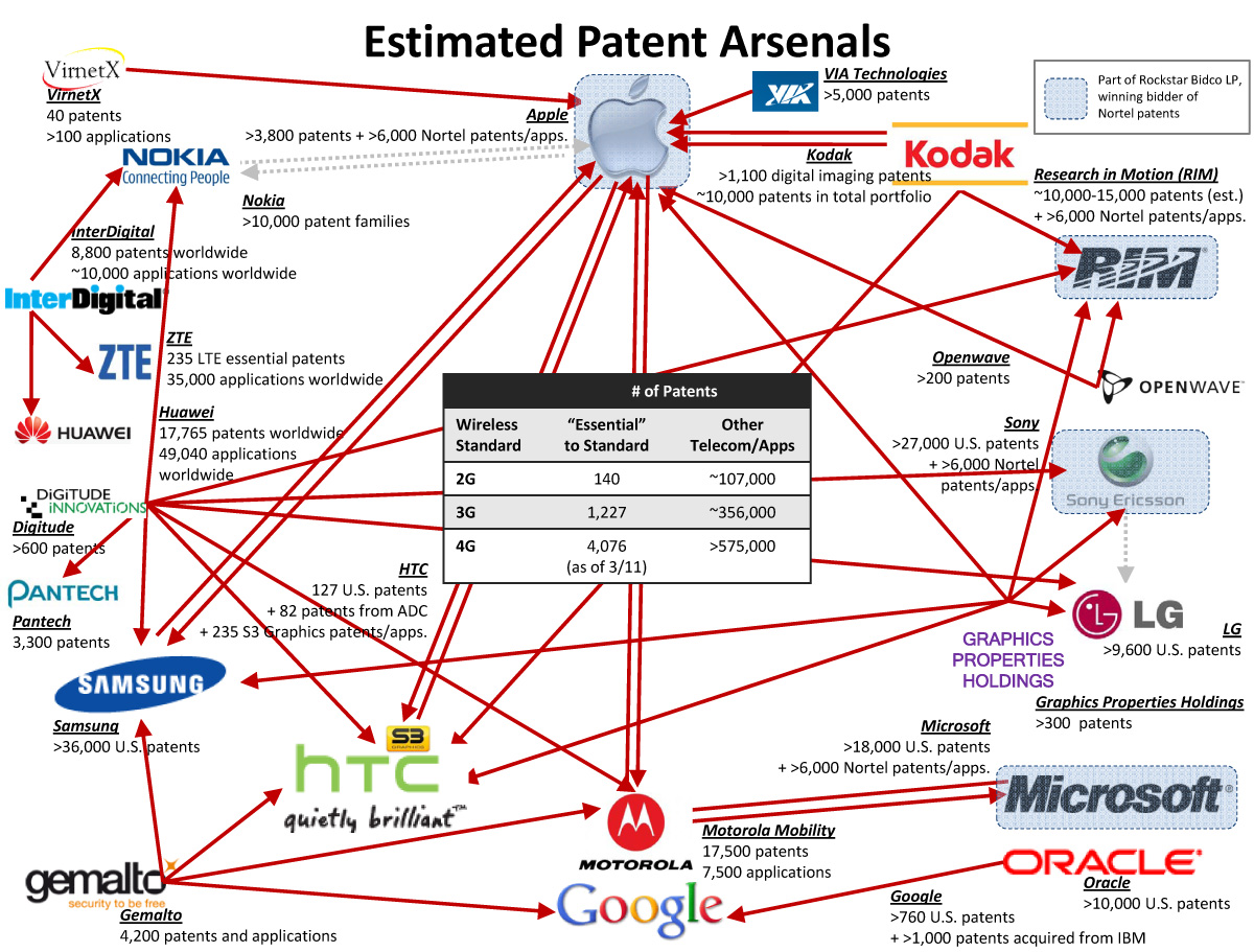 Web of Tech Patent Lawsuits [Infographic] – Droid Life