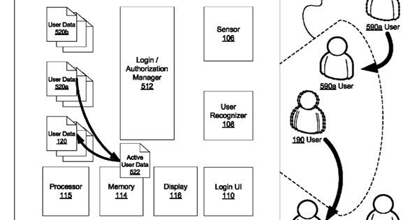 Google Grabs Patent Detailing Multiple User Face Unlock