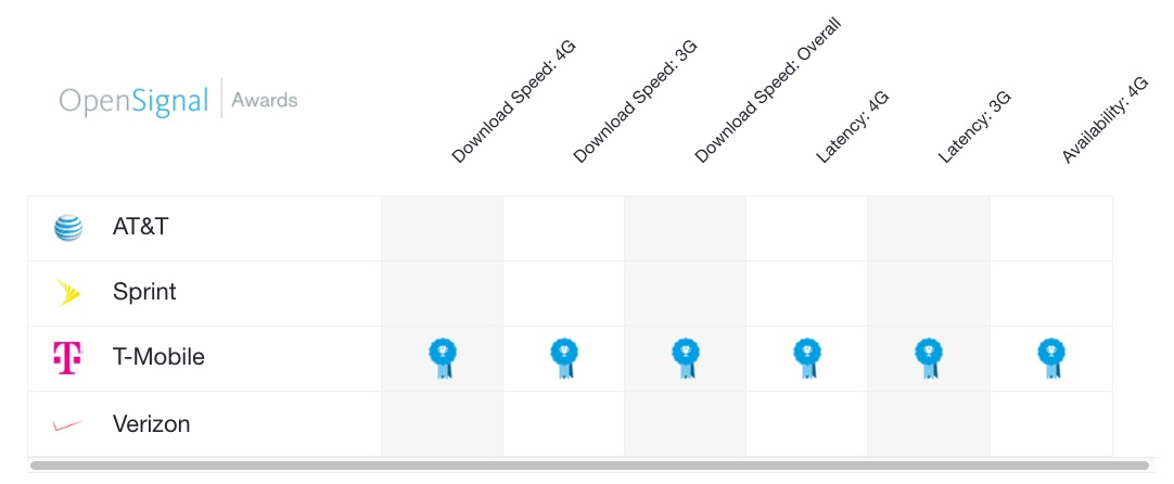 OpenSignal Mobile Networks Report is Out and T-Mobile