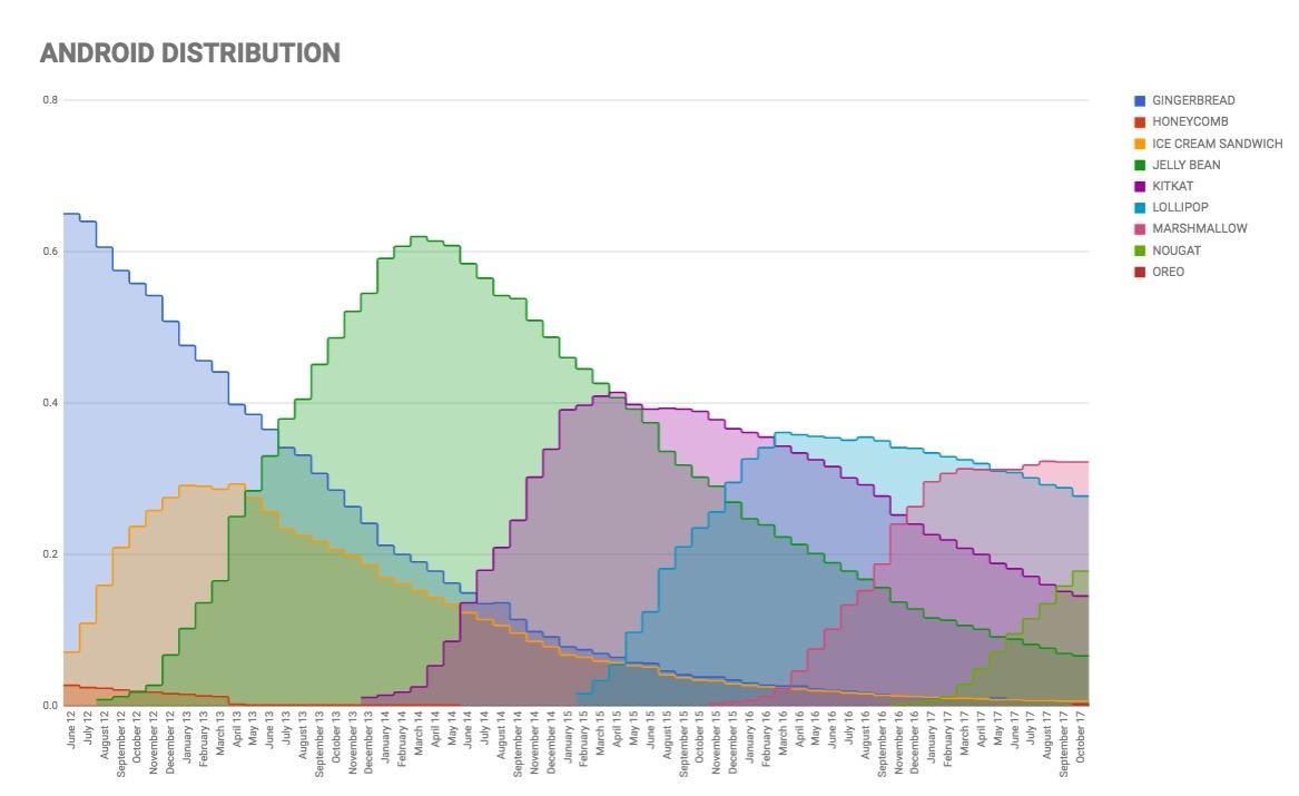 Distribuição do Android atualizada para outubro de 2017: Oreo começa a crescer! 2