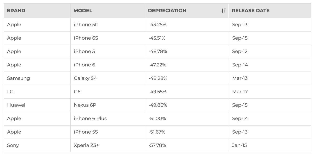 Report: Your Samsung Galaxy Depreciates at Alarming Rate