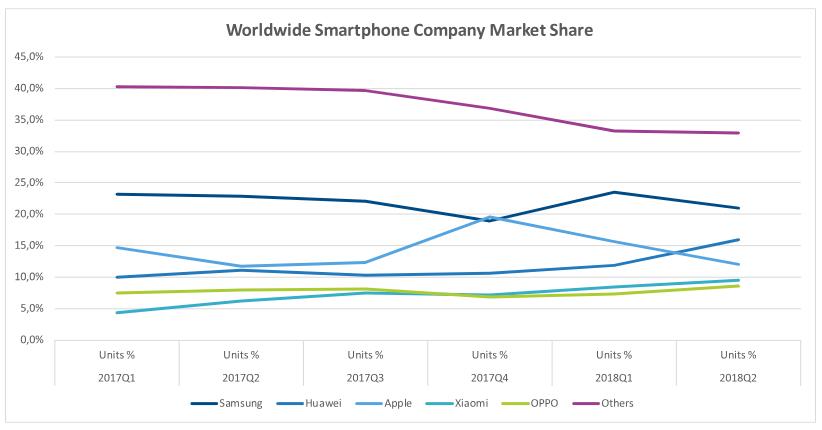 Weltweiter Marktanteil von Smartphone-OEMs