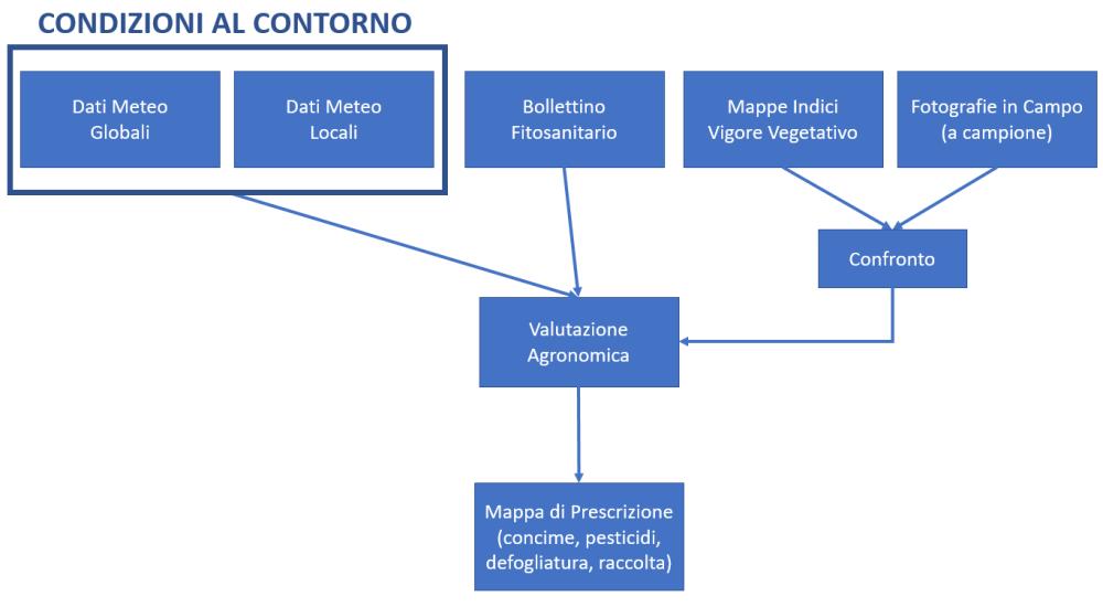 diagramma-di-flusso Report delle Operazioni DroneBee