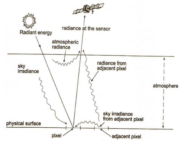interazioni-radianza-600x465 La Riflettività e i Sensori Multispettrali