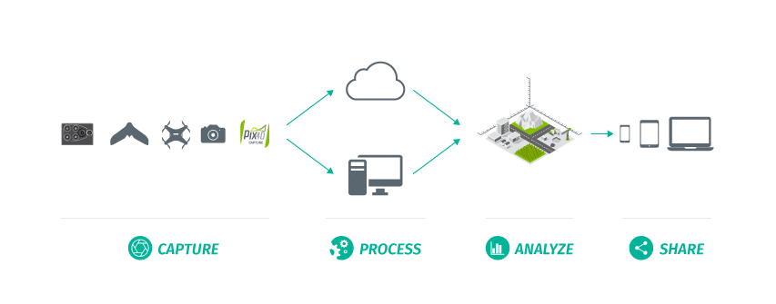 pix4d-workflow Software