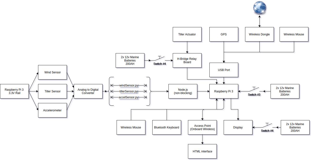 System Overview Block Diagrams Drone Boat Fleet H Bridge Diagram