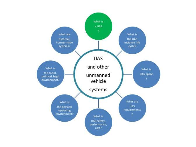 UAS and other unmanned vehicle systems