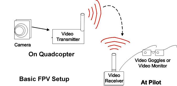 FPV Basic Diagram
