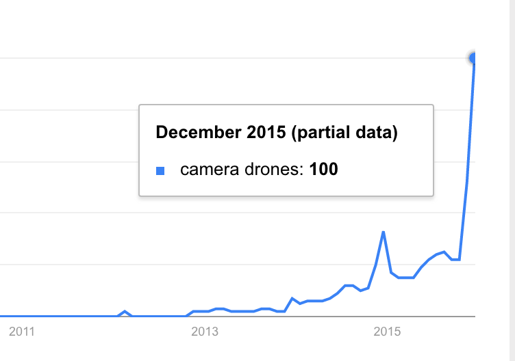 Massive interest in Camera Drones