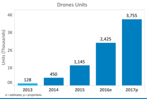 Drone Sales Forecasts released by CTA