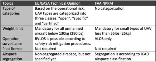 FAA EASA rule making comparison