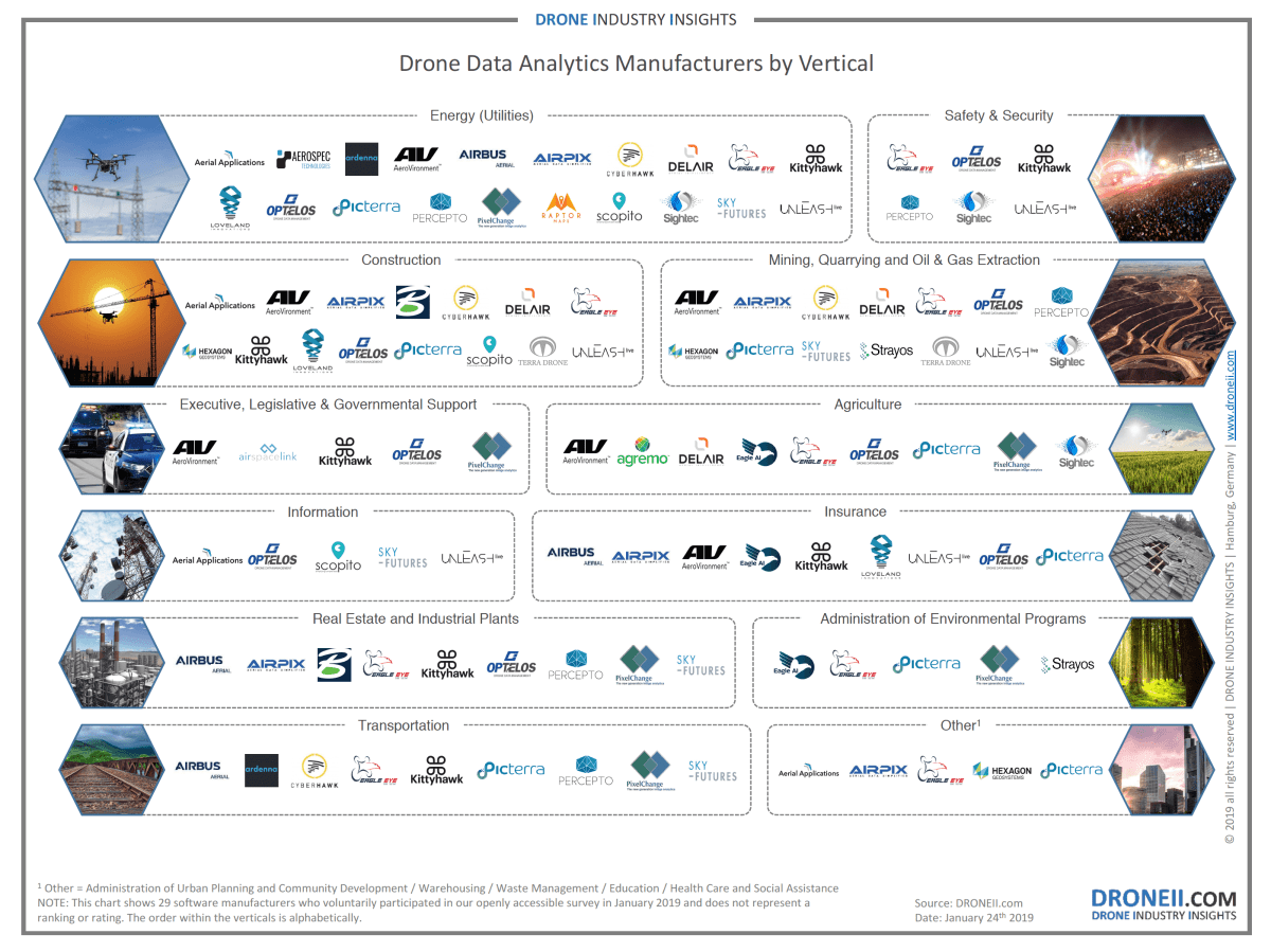 Drone Data Analytics Manufacturers