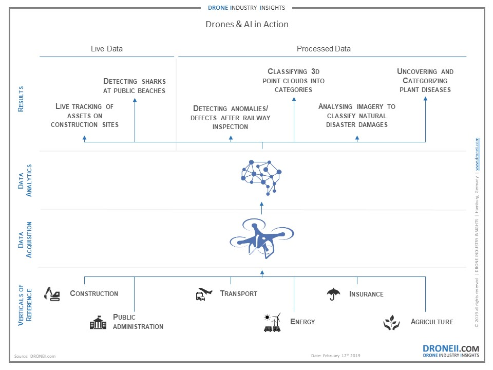 Drone Data Analytics Use Cases