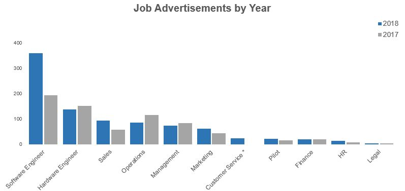drone job advertisements by year