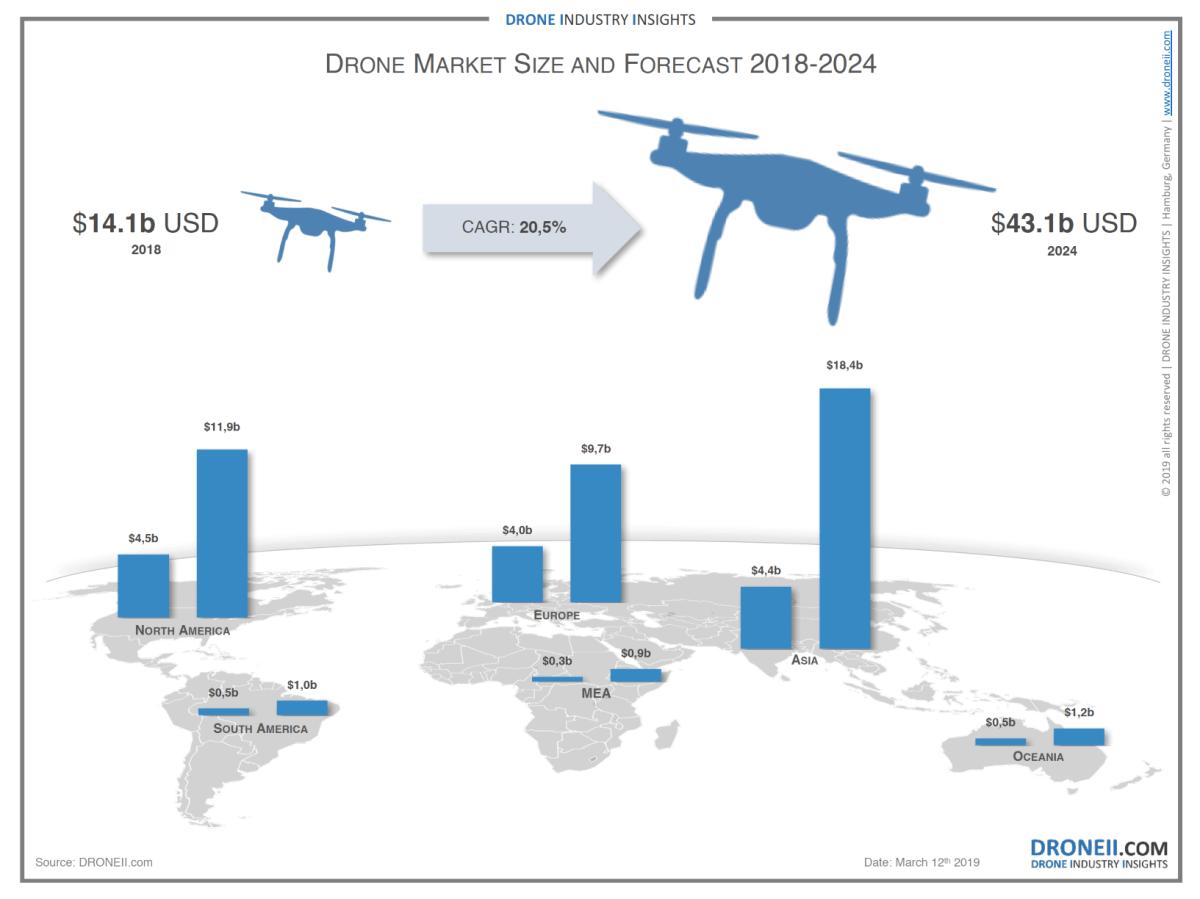 Drone Market 2019-2024 s