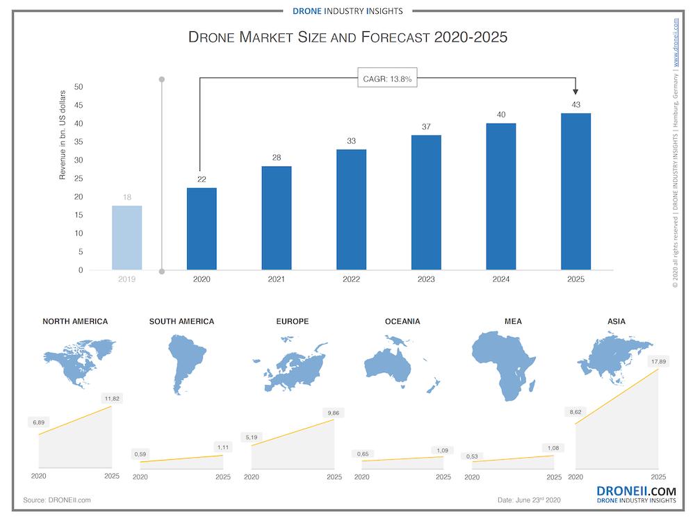 Drone Market Size 2020-2025