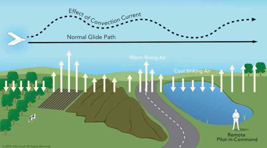 Convective Currents