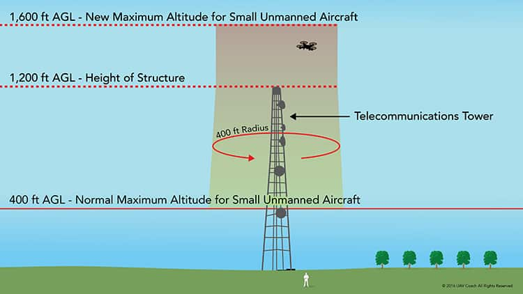 drone-tower-survey-height